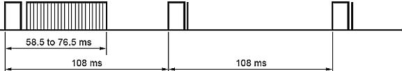 NEC opakovací sekvence
